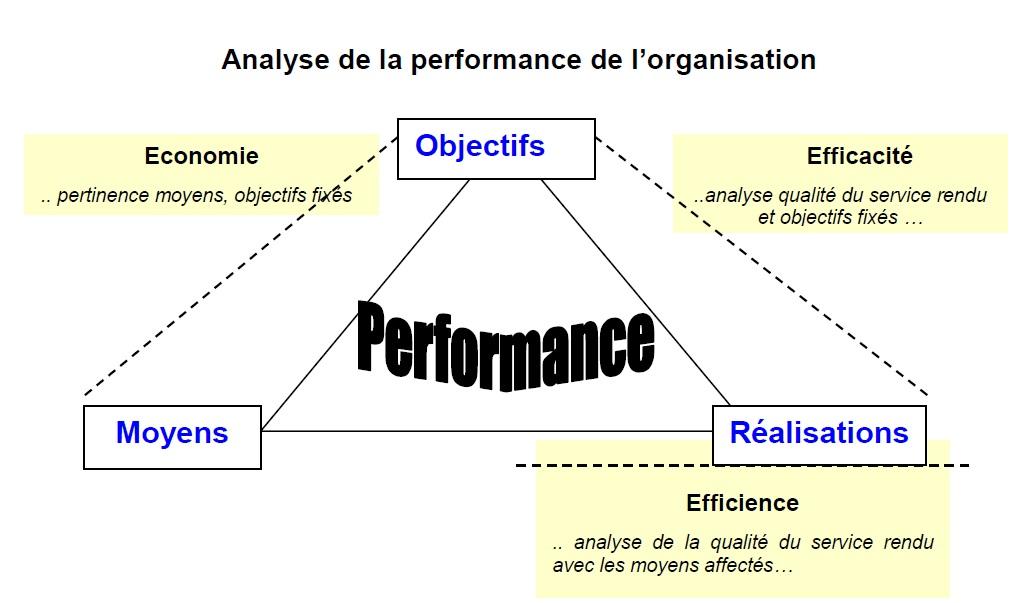 Analyse et performance de l'entreprise